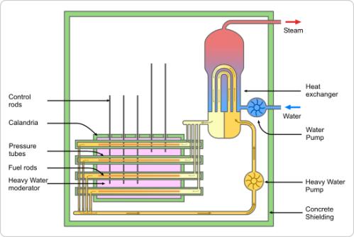CANDU_reactor_nuclear